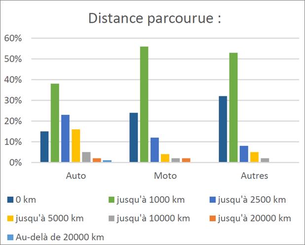 Distance parcourue FFVE